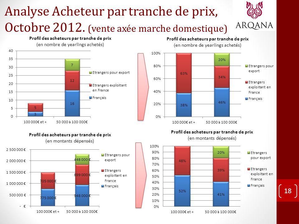 18 Analyse Acheteur par tranche de prix, Octobre 2012. (vente axée marche domestique)