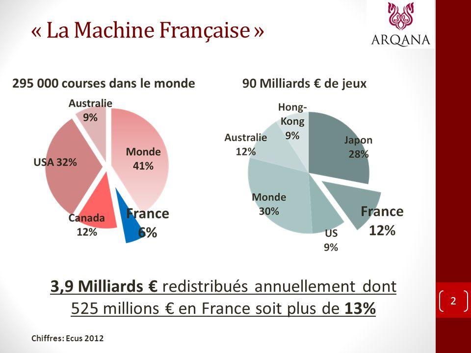 « La Machine Française » 2 3,9 Milliards redistribués annuellement dont 525 millions en France soit plus de 13% Chiffres: Ecus 2012