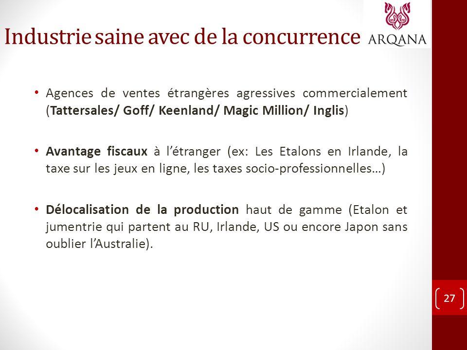 Industrie saine avec de la concurrence Agences de ventes étrangères agressives commercialement (Tattersales/ Goff/ Keenland/ Magic Million/ Inglis) Av