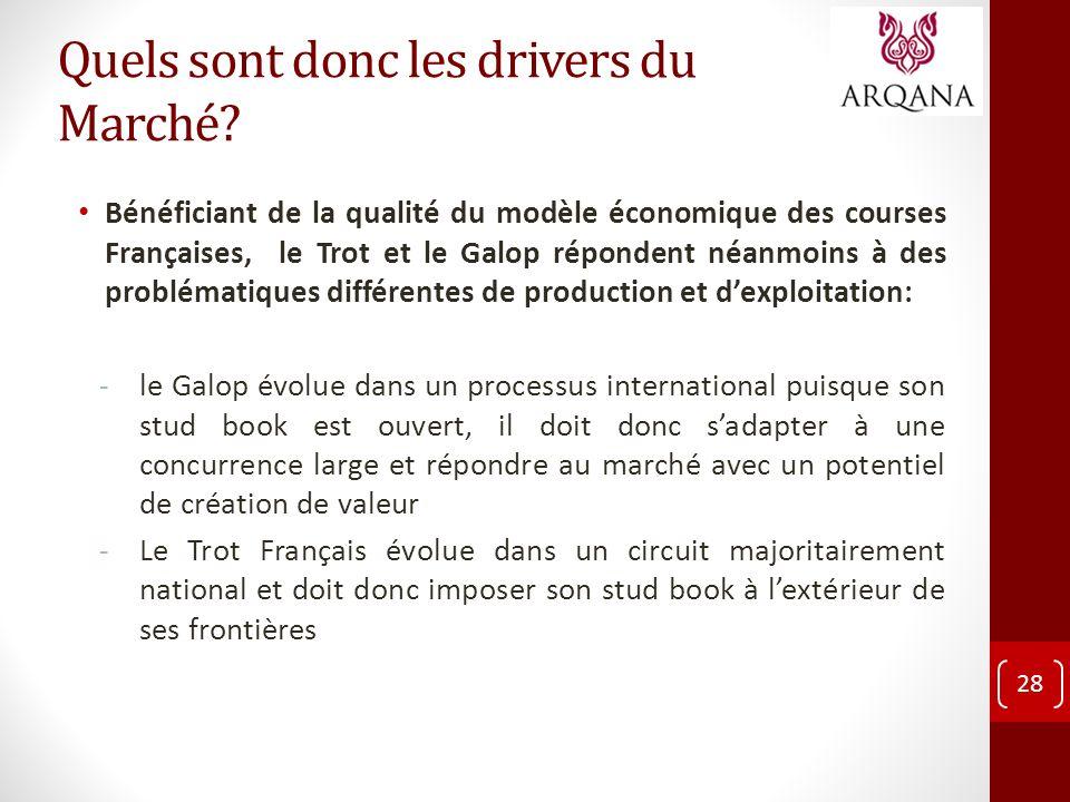 Quels sont donc les drivers du Marché? Bénéficiant de la qualité du modèle économique des courses Françaises, le Trot et le Galop répondent néanmoins