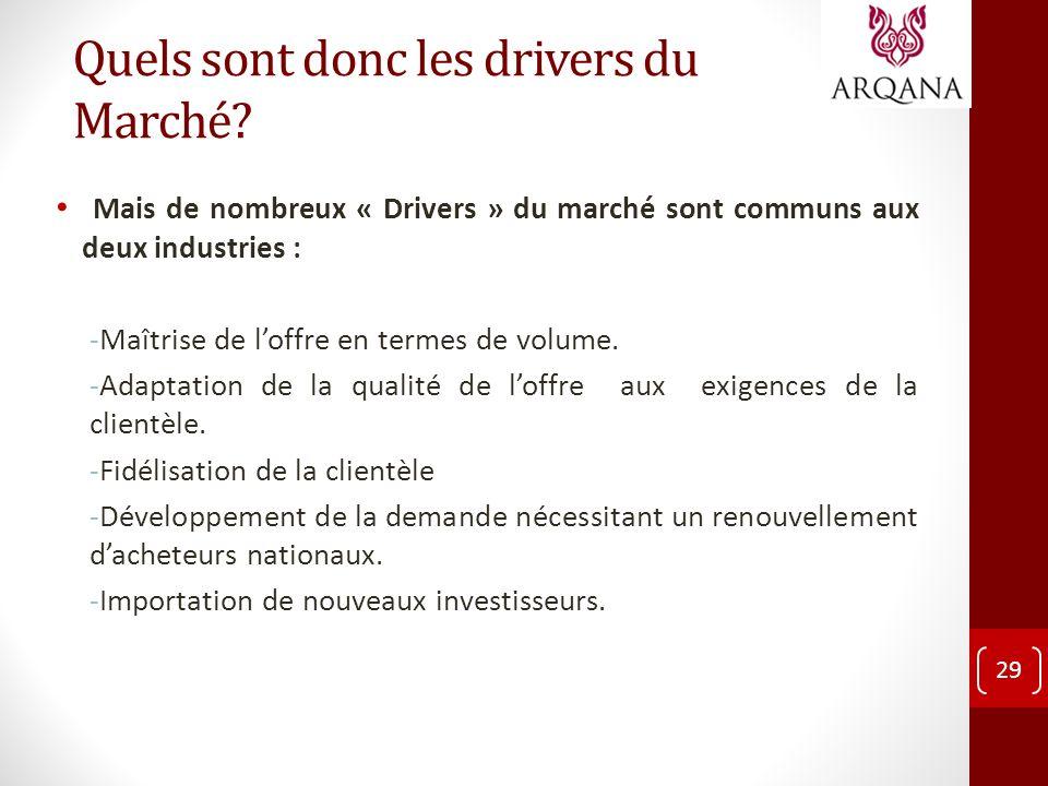 Quels sont donc les drivers du Marché? Mais de nombreux « Drivers » du marché sont communs aux deux industries : -Maîtrise de loffre en termes de volu