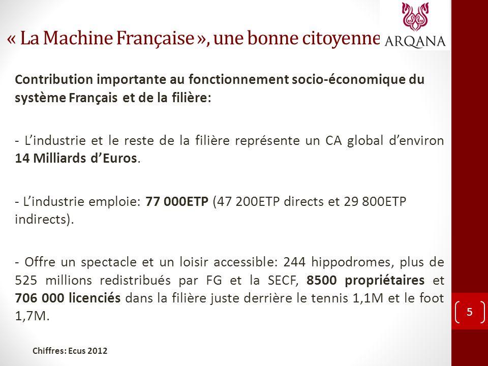 « La Machine Française », une bonne citoyenne 5 Contribution importante au fonctionnement socio-économique du système Français et de la filière: - Lindustrie et le reste de la filière représente un CA global denviron 14 Milliards dEuros.