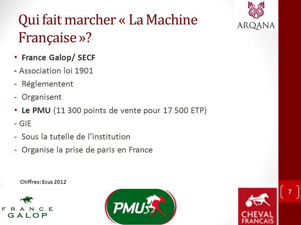 Qui fait marcher « La Machine Française »? France Galop/ SECF - Association loi 1901 -Réglementent -Organisent Le PMU (11 300 points de vente pour 17