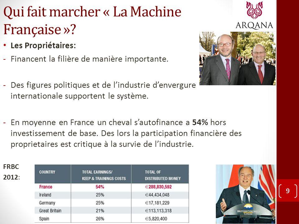 Qui fait marcher « La Machine Française »? Les Propriétaires: -Financent la filière de manière importante. -Des figures politiques et de lindustrie de