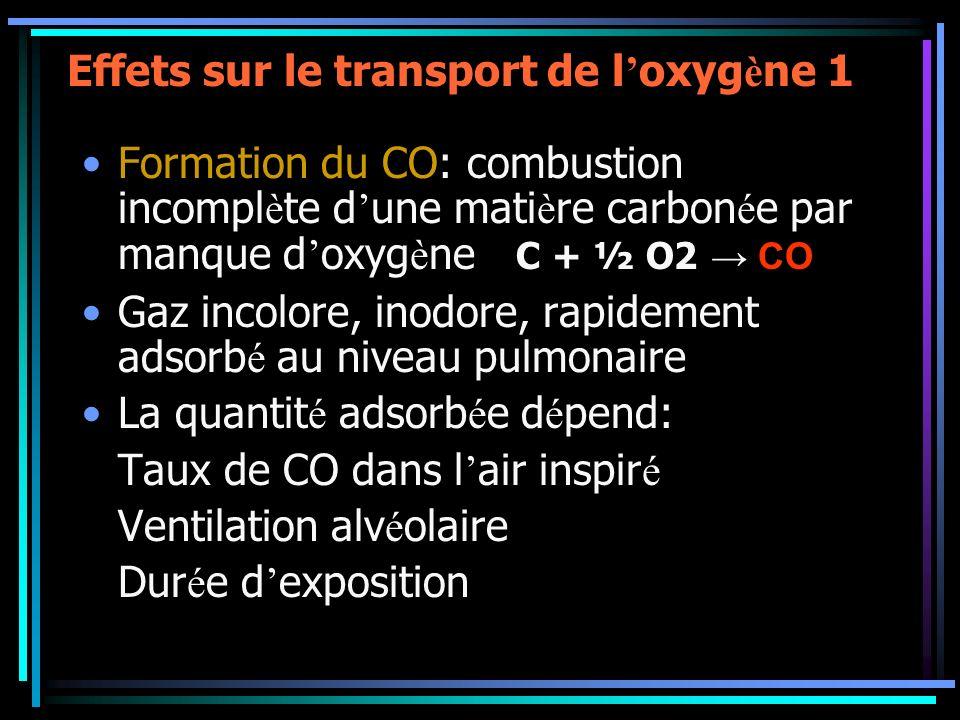 Effets sur le transport de l oxyg è ne 1 Formation du CO: combustion incompl è te d une mati è re carbon é e par manque d oxyg è ne C + ½ O2 CO Gaz in