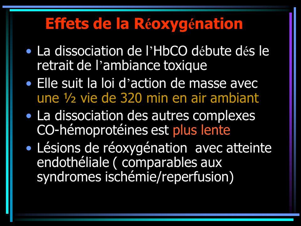 Effets de la R é oxyg é nation La dissociation de l HbCO d é bute d é s le retrait de l ambiance toxique Elle suit la loi d action de masse avec une ½