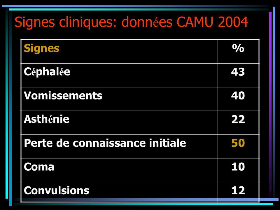Signes cliniques: donn é es CAMU 2004 Signes% C é phal é e43 Vomissements40 Asth é nie22 Perte de connaissance initiale50 Coma10 Convulsions12