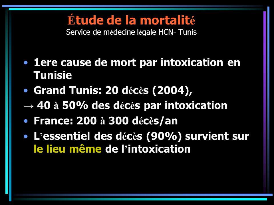 É tude de la mortalit é Service de m é decine l é gale HCN- Tunis 1ere cause de mort par intoxication en Tunisie Grand Tunis: 20 d é c è s (2004), 40