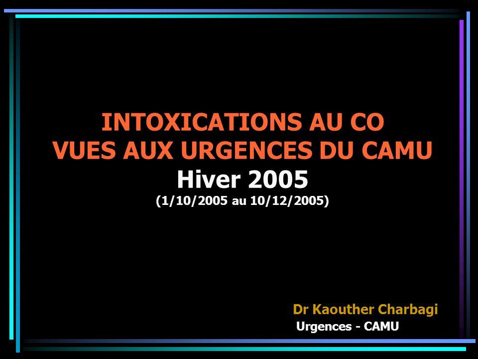 INTOXICATIONS AU CO VUES AUX URGENCES DU CAMU Hiver 2005 (1/10/2005 au 10/12/2005) Dr Kaouther Charbagi Urgences - CAMU