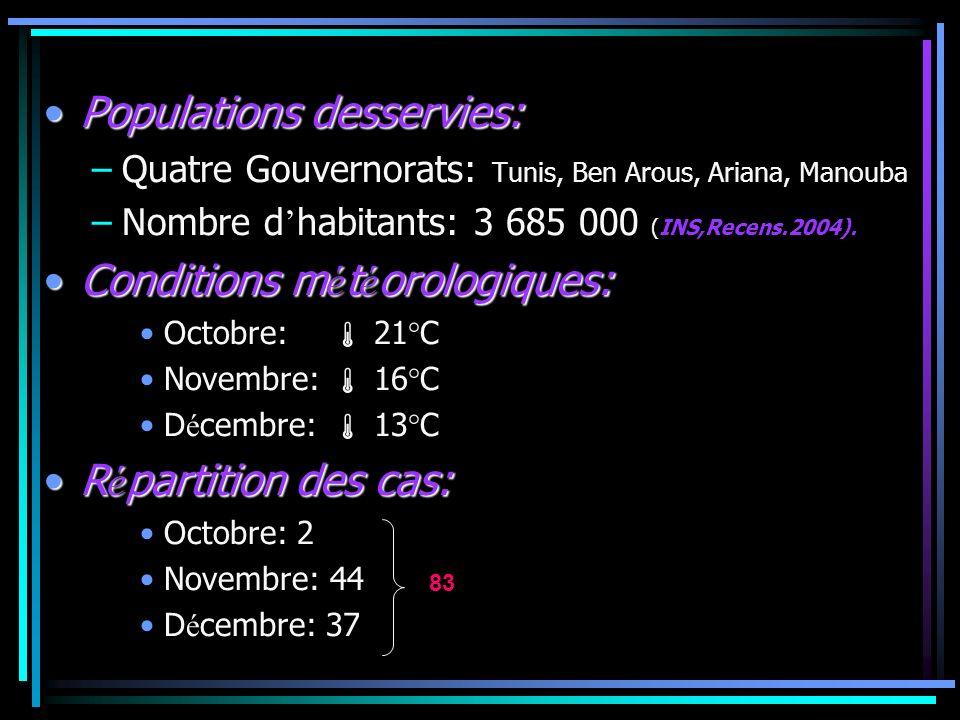 Populations desservies:Populations desservies: –Quatre Gouvernorats: Tunis, Ben Arous, Ariana, Manouba –Nombre d habitants: 3 685 000 (INS,Recens.2004