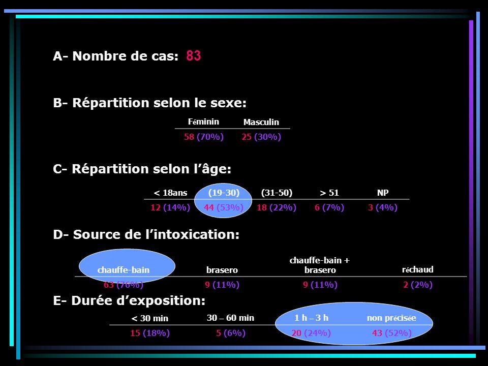 A- Nombre de cas: 83 B- Répartition selon le sexe: C- Répartition selon lâge: D- Source de lintoxication: E- Durée dexposition: < 18ans(19-30)(31-50)>