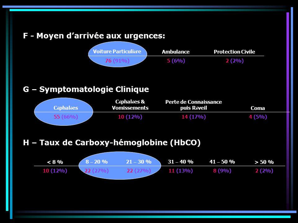 F - Moyen darrivée aux urgences: G – Symptomatologie Clinique H – Taux de Carboxy-hémoglobine (HbCO) Voiture Particuli è reAmbulanceProtection Civile