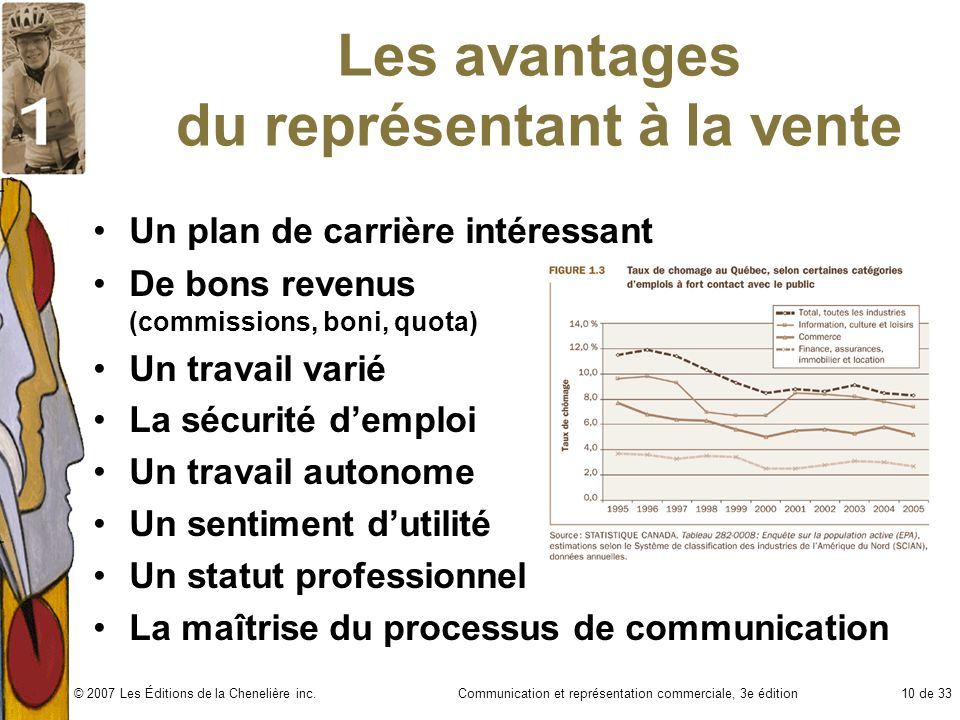 Communication et représentation commerciale, 3e édition10 de 33© 2007 Les Éditions de la Chenelière inc. Les avantages du représentant à la vente Un p