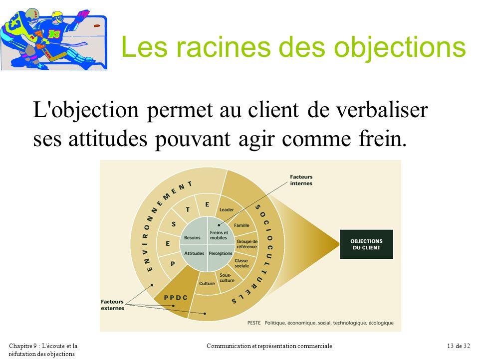 Chapitre 9 : L'écoute et la réfutation des objections Communication et représentation commerciale13 de 32 Les racines des objections L'objection perme