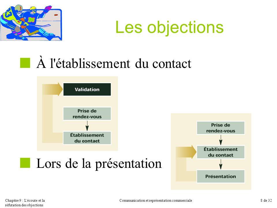Chapitre 9 : L'écoute et la réfutation des objections Communication et représentation commerciale8 de 32 Les objections À l'établissement du contact L