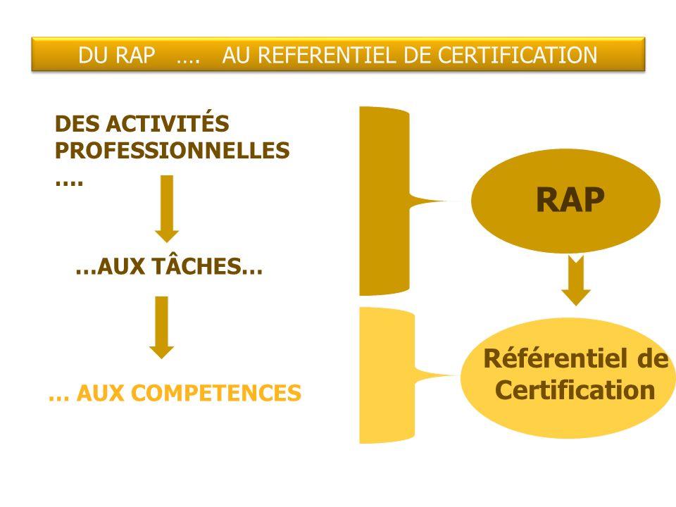 DU RAP …. AU REFERENTIEL DE CERTIFICATION DES ACTIVITÉS PROFESSIONNELLES …. …AUX TÂCHES… … AUX COMPETENCES RAP Référentiel de Certification