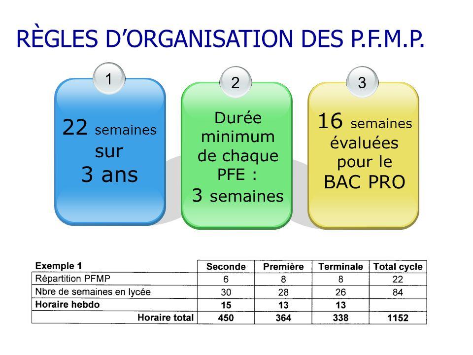 RÈGLES DORGANISATION DES P.F.M.P. 1 22 semaines sur 3 ans 3 16 semaines évaluées pour le BAC PRO 2 Durée minimum de chaque PFE : 3 semaines RÈGLES DOR