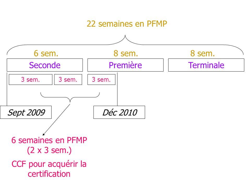 SecondePremièreTerminale Déc 2010Sept 2009 6 semaines en PFMP (2 x 3 sem.) CCF pour acquérir la certification 22 semaines en PFMP 6 sem.8 sem. 3 sem.