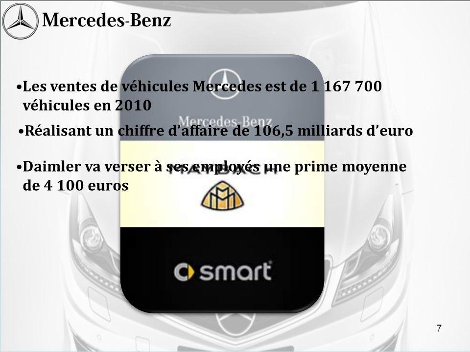 Les ventes de véhicules Mercedes est de 1 167 700 véhicules en 2010 Réalisant un chiffre daffaire de 106,5 milliards deuro Daimler va verser à ses emp