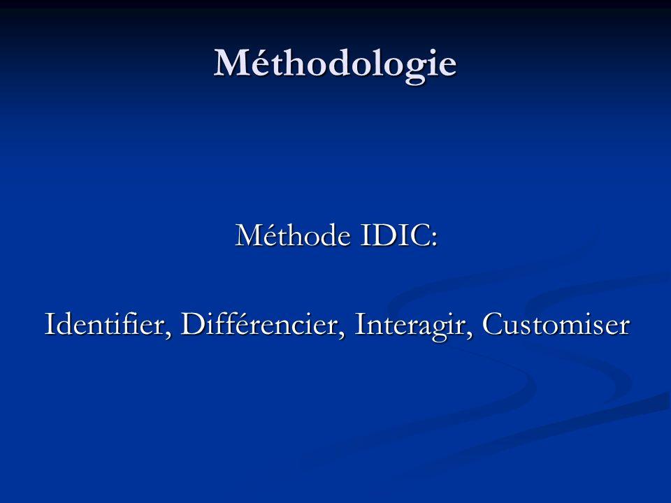 Méthodologie Méthode IDIC: Identifier, Différencier, Interagir, Customiser