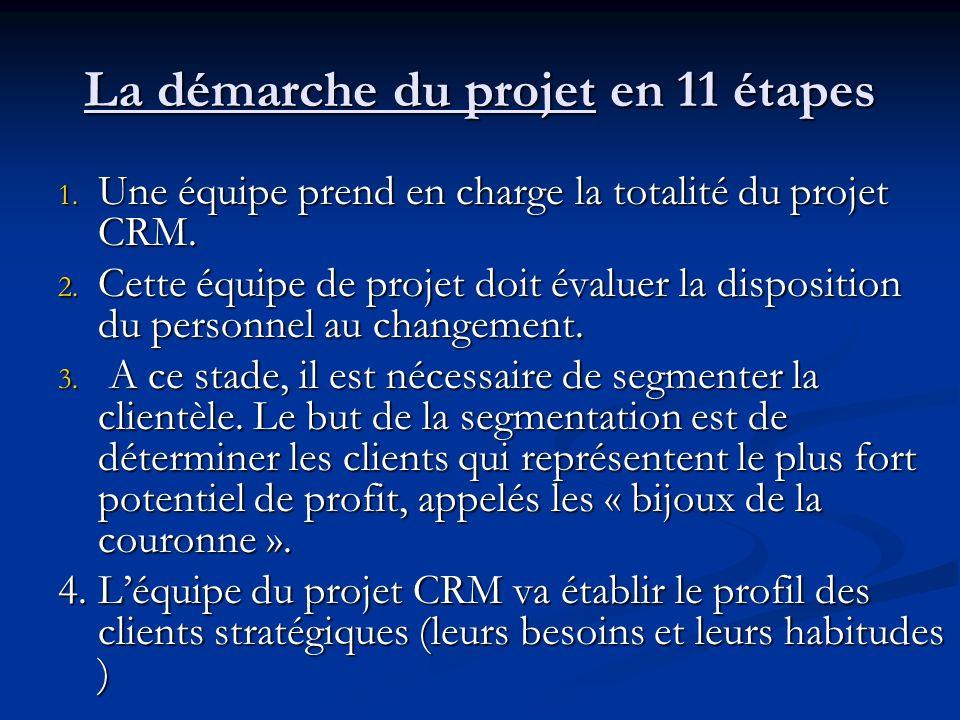 La démarche du projet en 11 étapes 1.Une équipe prend en charge la totalité du projet CRM.