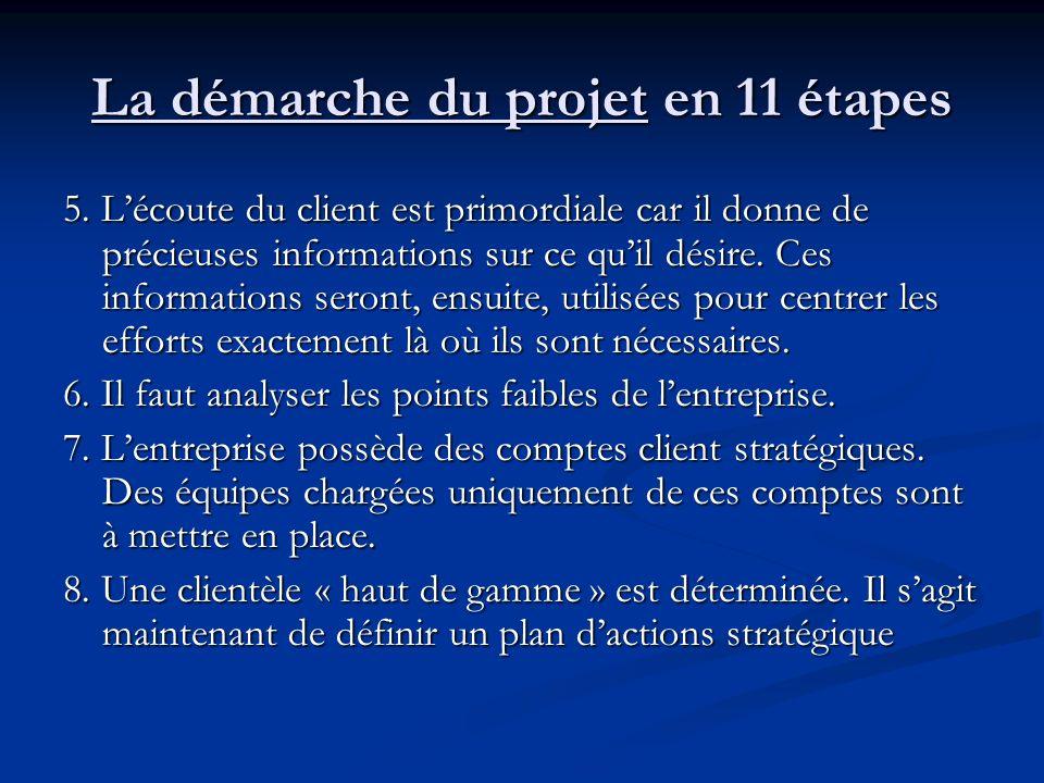 5.Lécoute du client est primordiale car il donne de précieuses informations sur ce quil désire.
