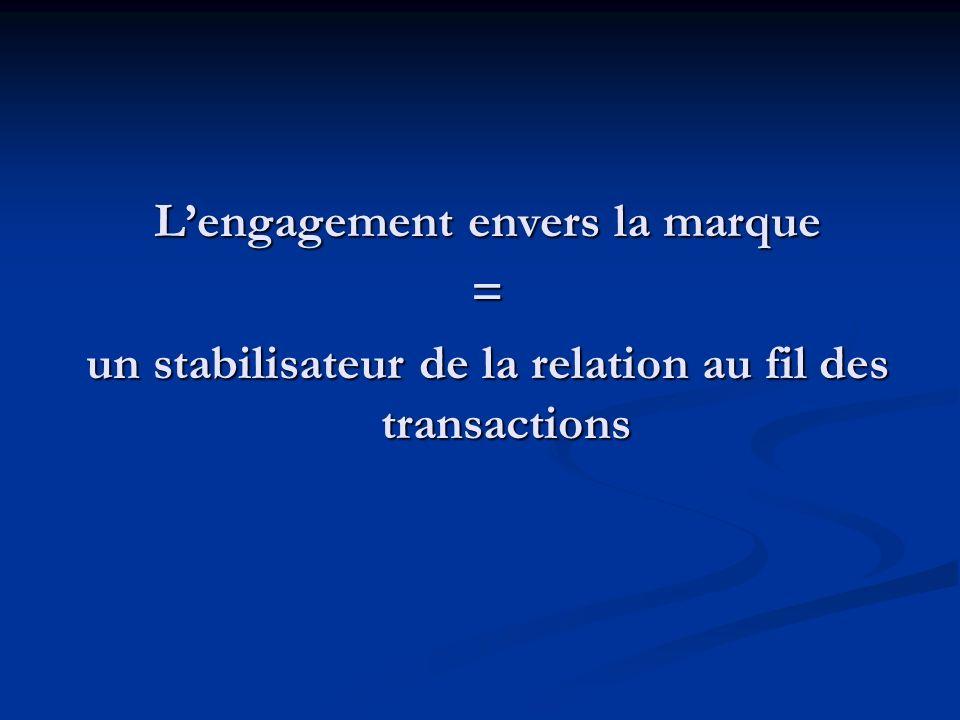 Lengagement envers la marque = un stabilisateur de la relation au fil des transactions