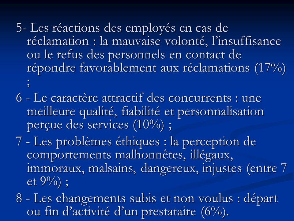 5- Les réactions des employés en cas de réclamation : la mauvaise volonté, linsuffisance ou le refus des personnels en contact de répondre favorablement aux réclamations (17%) ; 6 - Le caractère attractif des concurrents : une meilleure qualité, fiabilité et personnalisation perçue des services (10%) ; 7 - Les problèmes éthiques : la perception de comportements malhonnêtes, illégaux, immoraux, malsains, dangereux, injustes (entre 7 et 9%) ; 8 - Les changements subis et non voulus : départ ou fin dactivité dun prestataire (6%).