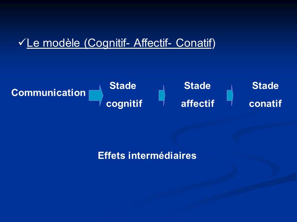 Le modèle (Cognitif- Affectif- Conatif) Communication Stade cognitif Stade affectif Stade conatif Effets intermédiaires