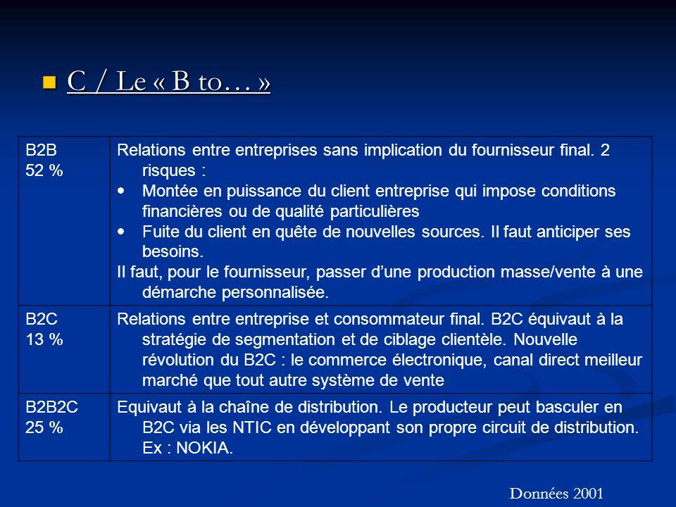 C / Le « B to… » C / Le « B to… » B2B 52 % Relations entre entreprises sans implication du fournisseur final.
