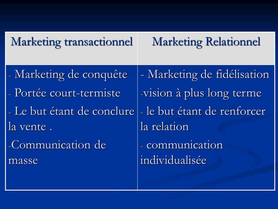 Marketing transactionnel Marketing Relationnel - Marketing de conquête - Portée court-termiste - Le but étant de conclure la vente.