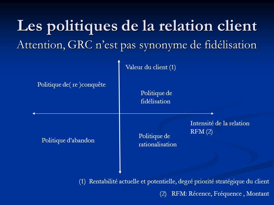 Les politiques de la relation client Attention, GRC nest pas synonyme de fidélisation Valeur du client (1) Intensité de la relation RFM (2) Politique de fidélisation Politique de rationalisation Politique dabandon Politique de( re )conquête (1)Rentabilité actuelle et potentielle, degré priorité stratégique du client (2) RFM: Récence, Fréquence, Montant