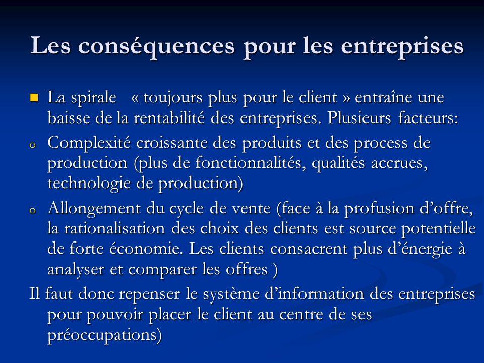Les conséquences pour les entreprises La spirale « toujours plus pour le client » entraîne une baisse de la rentabilité des entreprises.