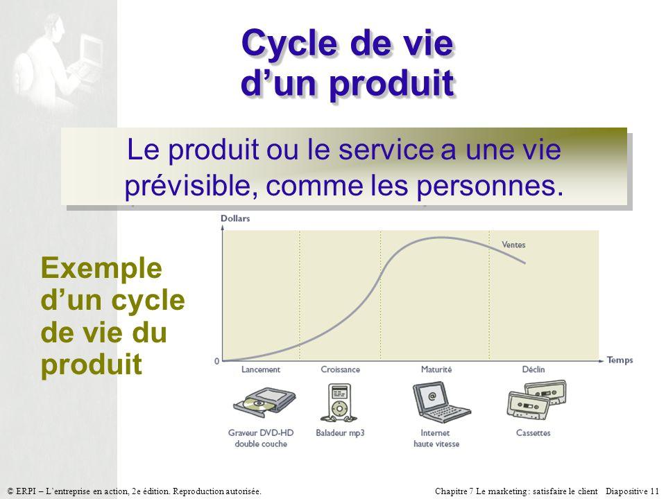Chapitre 7 Le marketing : satisfaire le client Diapositive 11 © ERPI – Lentreprise en action, 2e édition. Reproduction autorisée. Cycle de vie dun pro