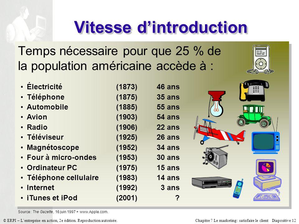 Chapitre 7 Le marketing : satisfaire le client Diapositive 12 © ERPI – Lentreprise en action, 2e édition. Reproduction autorisée. Vitesse dintroductio