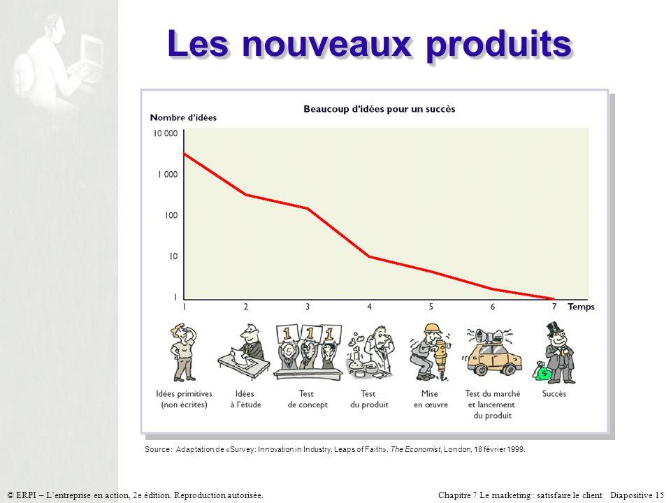 Chapitre 7 Le marketing : satisfaire le client Diapositive 15 © ERPI – Lentreprise en action, 2e édition. Reproduction autorisée. Les nouveaux produit