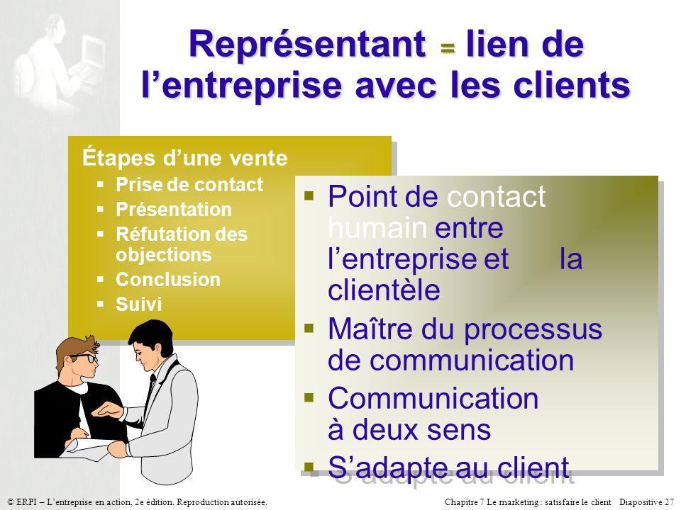 Chapitre 7 Le marketing : satisfaire le client Diapositive 27 © ERPI – Lentreprise en action, 2e édition. Reproduction autorisée. Représentant = lien