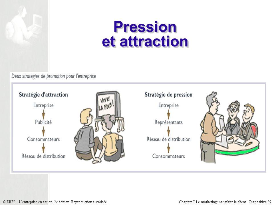 Chapitre 7 Le marketing : satisfaire le client Diapositive 29 © ERPI – Lentreprise en action, 2e édition. Reproduction autorisée. Pression et attracti