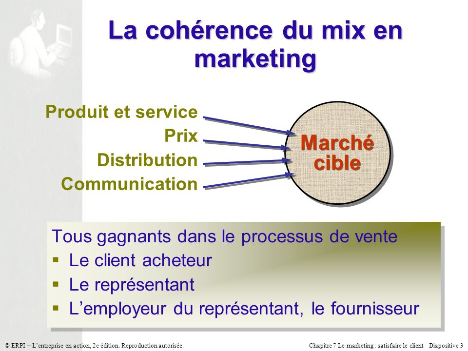 Chapitre 7 Le marketing : satisfaire le client Diapositive 3 © ERPI – Lentreprise en action, 2e édition. Reproduction autorisée. La cohérence du mix e