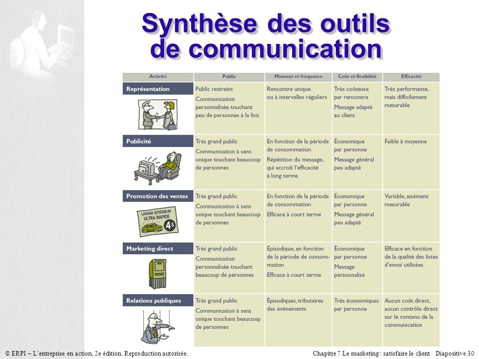 Chapitre 7 Le marketing : satisfaire le client Diapositive 30 © ERPI – Lentreprise en action, 2e édition. Reproduction autorisée. Synthèse des outils
