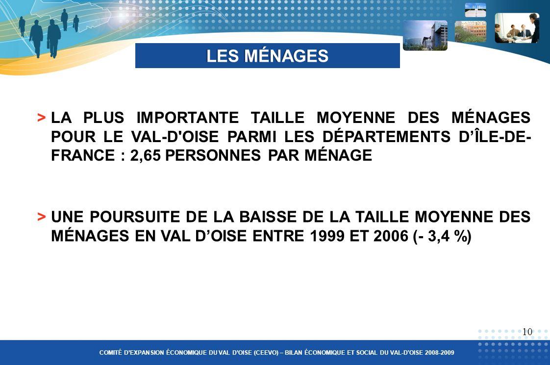 >LA PLUS IMPORTANTE TAILLE MOYENNE DES MÉNAGES POUR LE VAL-D OISE PARMI LES DÉPARTEMENTS DÎLE-DE- FRANCE : 2,65 PERSONNES PAR MÉNAGE LES MÉNAGESLES MÉNAGES 10 COMITÉ DEXPANSION ÉCONOMIQUE DU VAL DOISE (CEEVO) – BILAN ÉCONOMIQUE ET SOCIAL DU VAL-D OISE 2008-2009 >UNE POURSUITE DE LA BAISSE DE LA TAILLE MOYENNE DES MÉNAGES EN VAL DOISE ENTRE 1999 ET 2006 (- 3,4 %)
