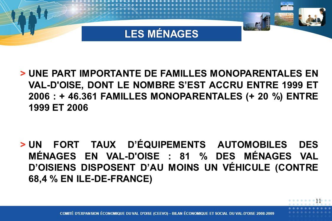 LES MÉNAGESLES MÉNAGES >UN FORT TAUX DÉQUIPEMENTS AUTOMOBILES DES MÉNAGES EN VAL-D OISE : 81 % DES MÉNAGES VAL DOISIENS DISPOSENT DAU MOINS UN VÉHICULE (CONTRE 68,4 % EN ILE-DE-FRANCE) 11 >UNE PART IMPORTANTE DE FAMILLES MONOPARENTALES EN VAL-D OISE, DONT LE NOMBRE SEST ACCRU ENTRE 1999 ET 2006 : + 46.361 FAMILLES MONOPARENTALES (+ 20 %) ENTRE 1999 ET 2006 COMITÉ DEXPANSION ÉCONOMIQUE DU VAL DOISE (CEEVO) – BILAN ÉCONOMIQUE ET SOCIAL DU VAL-D OISE 2008-2009