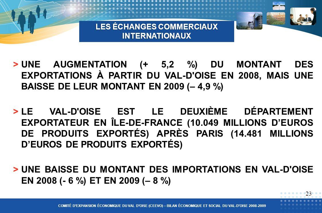 >UNE AUGMENTATION (+ 5,2 %) DU MONTANT DES EXPORTATIONS À PARTIR DU VAL-D OISE EN 2008, MAIS UNE BAISSE DE LEUR MONTANT EN 2009 (– 4,9 %) LES ÉCHANGES COMMERCIAUX INTERNATIONAUX 23 >LE VAL-D OISE EST LE DEUXIÈME DÉPARTEMENT EXPORTATEUR EN ÎLE-DE-FRANCE (10.049 MILLIONS DEUROS DE PRODUITS EXPORTÉS) APRÈS PARIS (14.481 MILLIONS DEUROS DE PRODUITS EXPORTÉS) >UNE BAISSE DU MONTANT DES IMPORTATIONS EN VAL-D OISE EN 2008 (- 6 %) ET EN 2009 (– 8 %) COMITÉ DEXPANSION ÉCONOMIQUE DU VAL DOISE (CEEVO) – BILAN ÉCONOMIQUE ET SOCIAL DU VAL-D OISE 2008-2009