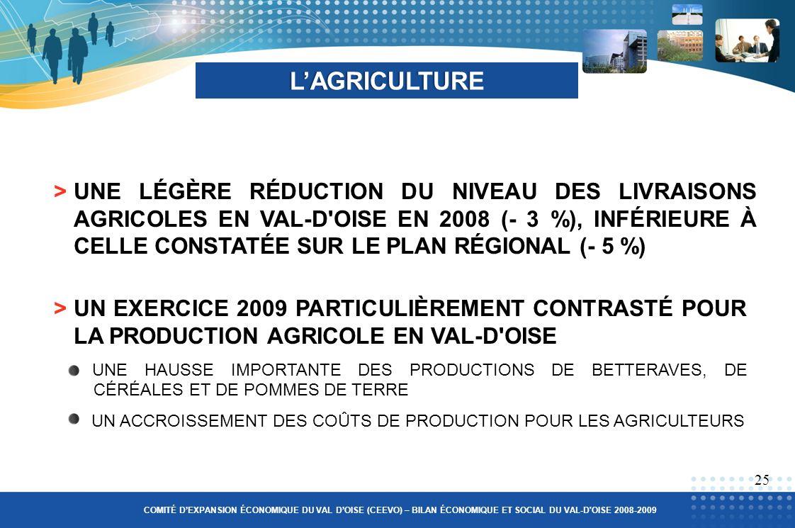 >UNE LÉGÈRE RÉDUCTION DU NIVEAU DES LIVRAISONS AGRICOLES EN VAL-D OISE EN 2008 (- 3 %), INFÉRIEURE À CELLE CONSTATÉE SUR LE PLAN RÉGIONAL (- 5 %) LAGRICULTURE >UN EXERCICE 2009 PARTICULIÈREMENT CONTRASTÉ POUR LA PRODUCTION AGRICOLE EN VAL-D OISE UNE HAUSSE IMPORTANTE DES PRODUCTIONS DE BETTERAVES, DE CÉRÉALES ET DE POMMES DE TERRE UN ACCROISSEMENT DES COÛTS DE PRODUCTION POUR LES AGRICULTEURS 25 COMITÉ DEXPANSION ÉCONOMIQUE DU VAL DOISE (CEEVO) – BILAN ÉCONOMIQUE ET SOCIAL DU VAL-D OISE 2008-2009