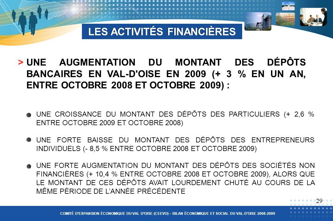 >UNE AUGMENTATION DU MONTANT DES DÉPÔTS BANCAIRES EN VAL-D OISE EN 2009 (+ 3 % EN UN AN, ENTRE OCTOBRE 2008 ET OCTOBRE 2009) : UNE CROISSANCE DU MONTANT DES DÉPÔTS DES PARTICULIERS (+ 2,6 % ENTRE OCTOBRE 2009 ET OCTOBRE 2008) UNE FORTE BAISSE DU MONTANT DES DÉPÔTS DES ENTREPRENEURS INDIVIDUELS (- 8,5 % ENTRE OCTOBRE 2008 ET OCTOBRE 2009) UNE FORTE AUGMENTATION DU MONTANT DES DÉPÔTS DES SOCIÉTÉS NON FINANCIÈRES (+ 10,4 % ENTRE OCTOBRE 2008 ET OCTOBRE 2009), ALORS QUE LE MONTANT DE CES DÉPÔTS AVAIT LOURDEMENT CHUTÉ AU COURS DE LA MÊME PÉRIODE DE LANNÉE PRÉCÉDENTE LES ACTIVITÉS FINANCIÈRESLES ACTIVITÉS FINANCIÈRES 29 COMITÉ DEXPANSION ÉCONOMIQUE DU VAL DOISE (CEEVO) – BILAN ÉCONOMIQUE ET SOCIAL DU VAL-D OISE 2008-2009