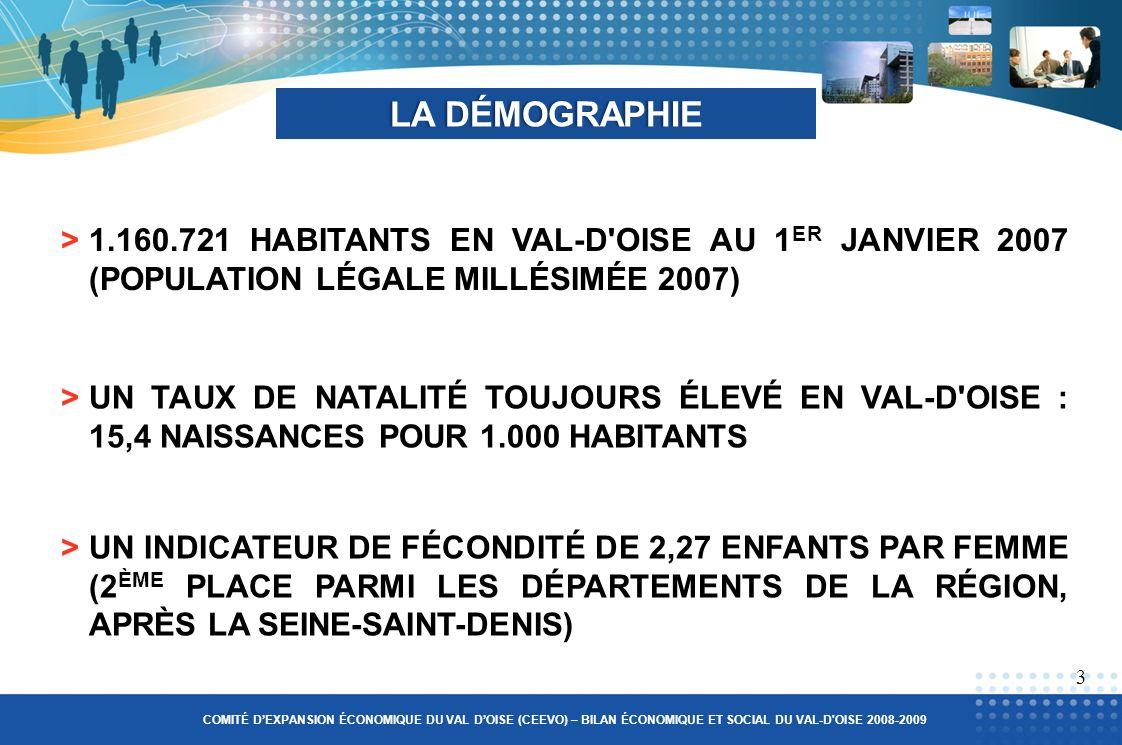 >1.160.721 HABITANTS EN VAL-D OISE AU 1 ER JANVIER 2007 (POPULATION LÉGALE MILLÉSIMÉE 2007) LA DÉMOGRAPHIELA DÉMOGRAPHIE 3 >UN TAUX DE NATALITÉ TOUJOURS ÉLEVÉ EN VAL-D OISE : 15,4 NAISSANCES POUR 1.000 HABITANTS >UN INDICATEUR DE FÉCONDITÉ DE 2,27 ENFANTS PAR FEMME (2 ÈME PLACE PARMI LES DÉPARTEMENTS DE LA RÉGION, APRÈS LA SEINE-SAINT-DENIS) COMITÉ DEXPANSION ÉCONOMIQUE DU VAL DOISE (CEEVO) – BILAN ÉCONOMIQUE ET SOCIAL DU VAL-D OISE 2008-2009