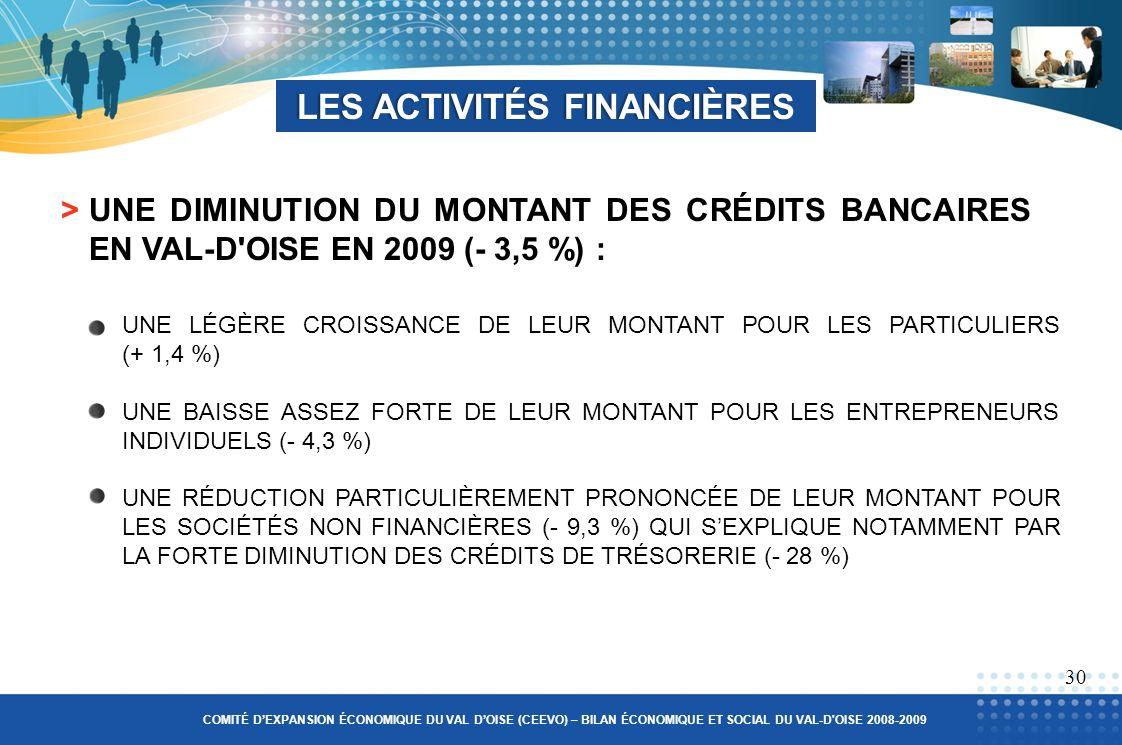 >UNE DIMINUTION DU MONTANT DES CRÉDITS BANCAIRES EN VAL-D OISE EN 2009 (- 3,5 %) : UNE LÉGÈRE CROISSANCE DE LEUR MONTANT POUR LES PARTICULIERS (+ 1,4 %) UNE BAISSE ASSEZ FORTE DE LEUR MONTANT POUR LES ENTREPRENEURS INDIVIDUELS (- 4,3 %) UNE RÉDUCTION PARTICULIÈREMENT PRONONCÉE DE LEUR MONTANT POUR LES SOCIÉTÉS NON FINANCIÈRES (- 9,3 %) QUI SEXPLIQUE NOTAMMENT PAR LA FORTE DIMINUTION DES CRÉDITS DE TRÉSORERIE (- 28 %) LES ACTIVITÉS FINANCIÈRESLES ACTIVITÉS FINANCIÈRES 30 COMITÉ DEXPANSION ÉCONOMIQUE DU VAL DOISE (CEEVO) – BILAN ÉCONOMIQUE ET SOCIAL DU VAL-D OISE 2008-2009