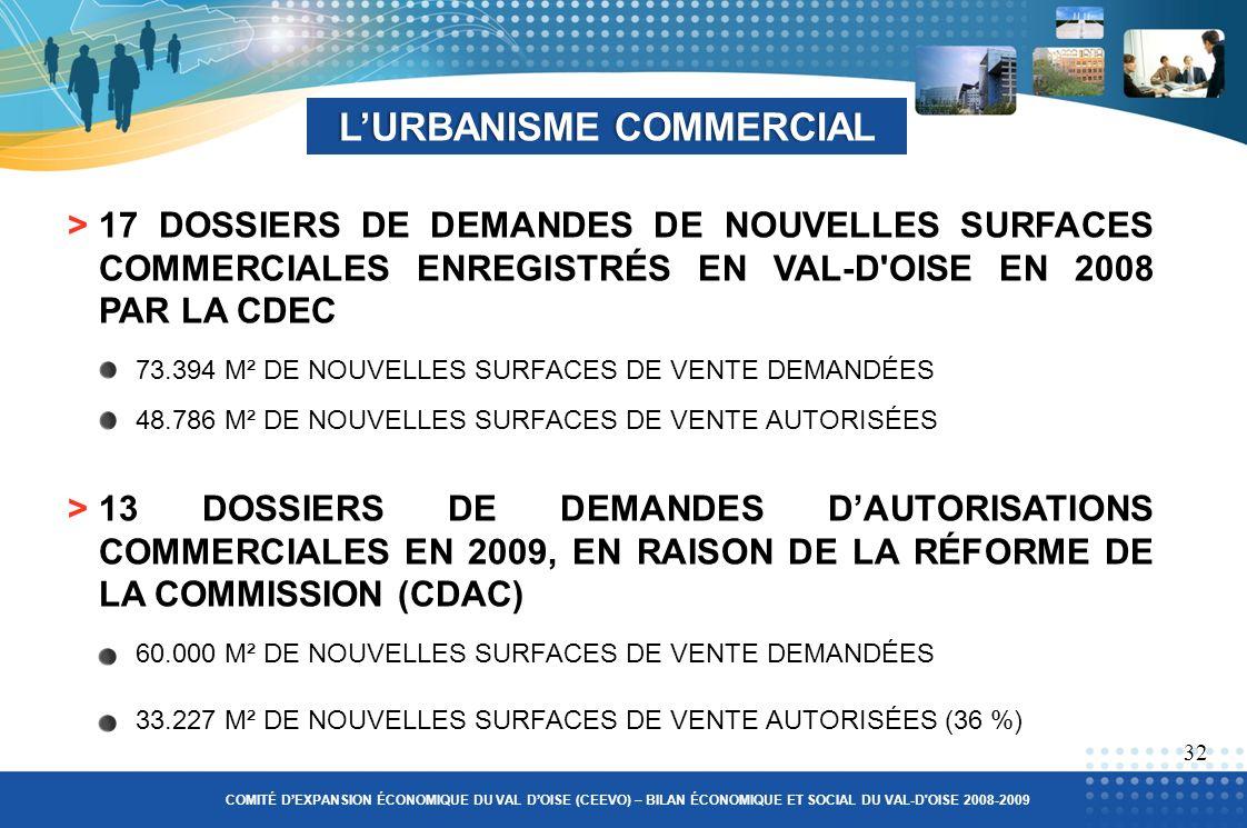 >17 DOSSIERS DE DEMANDES DE NOUVELLES SURFACES COMMERCIALES ENREGISTRÉS EN VAL-D OISE EN 2008 PAR LA CDEC LURBANISME COMMERCIALLURBANISME COMMERCIAL >13 DOSSIERS DE DEMANDES DAUTORISATIONS COMMERCIALES EN 2009, EN RAISON DE LA RÉFORME DE LA COMMISSION (CDAC) 32 COMITÉ DEXPANSION ÉCONOMIQUE DU VAL DOISE (CEEVO) – BILAN ÉCONOMIQUE ET SOCIAL DU VAL-D OISE 2008-2009 73.394 M² DE NOUVELLES SURFACES DE VENTE DEMANDÉES 60.000 M² DE NOUVELLES SURFACES DE VENTE DEMANDÉES 48.786 M² DE NOUVELLES SURFACES DE VENTE AUTORISÉES 33.227 M² DE NOUVELLES SURFACES DE VENTE AUTORISÉES (36 %)