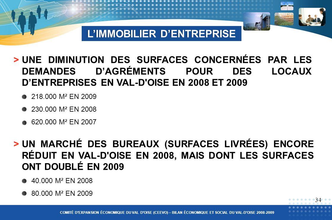 >UNE DIMINUTION DES SURFACES CONCERNÉES PAR LES DEMANDES DAGRÉMENTS POUR DES LOCAUX DENTREPRISES EN VAL-D OISE EN 2008 ET 2009 218.000 M² EN 2009 230.000 M² EN 2008 620.000 M² EN 2007 LIMMOBILIER DENTREPRISELIMMOBILIER DENTREPRISE >UN MARCHÉ DES BUREAUX (SURFACES LIVRÉES) ENCORE RÉDUIT EN VAL-D OISE EN 2008, MAIS DONT LES SURFACES ONT DOUBLÉ EN 2009 40.000 M² EN 2008 80.000 M² EN 2009 34 COMITÉ DEXPANSION ÉCONOMIQUE DU VAL DOISE (CEEVO) – BILAN ÉCONOMIQUE ET SOCIAL DU VAL-D OISE 2008-2009