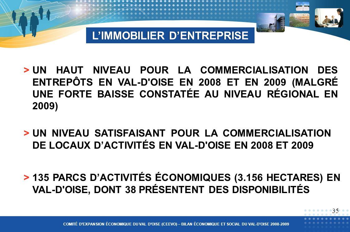 LIMMOBILIER DENTREPRISELIMMOBILIER DENTREPRISE 35 >UN HAUT NIVEAU POUR LA COMMERCIALISATION DES ENTREPÔTS EN VAL-D OISE EN 2008 ET EN 2009 (MALGRÉ UNE FORTE BAISSE CONSTATÉE AU NIVEAU RÉGIONAL EN 2009) COMITÉ DEXPANSION ÉCONOMIQUE DU VAL DOISE (CEEVO) – BILAN ÉCONOMIQUE ET SOCIAL DU VAL-D OISE 2008-2009 >UN NIVEAU SATISFAISANT POUR LA COMMERCIALISATION DE LOCAUX DACTIVITÉS EN VAL-D OISE EN 2008 ET 2009 >135 PARCS DACTIVITÉS ÉCONOMIQUES (3.156 HECTARES) EN VAL-D OISE, DONT 38 PRÉSENTENT DES DISPONIBILITÉS